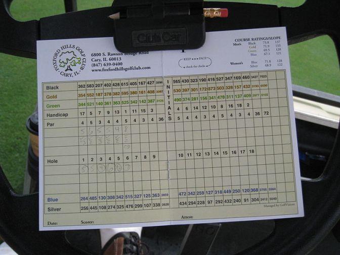 IT Balanced Score Card